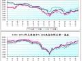 2月份国内钢材市场分析及后市预测